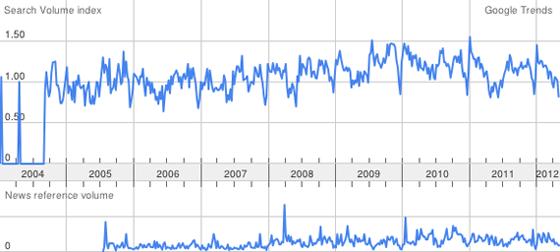 google >trends