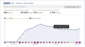 Facebooks Statistik