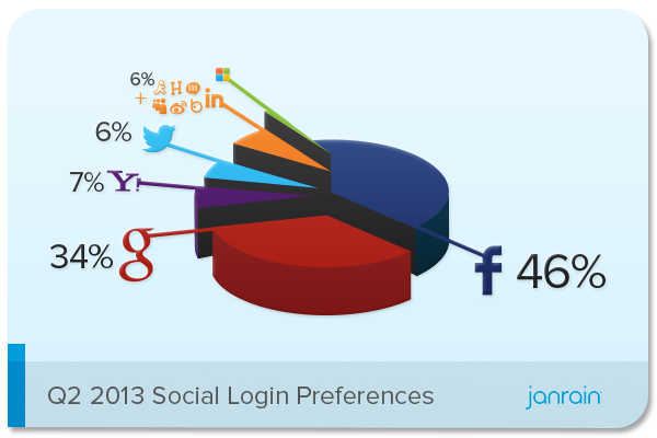 http://janrain.com/blog/social-login-trends-across-the-web-for-q2-2013/