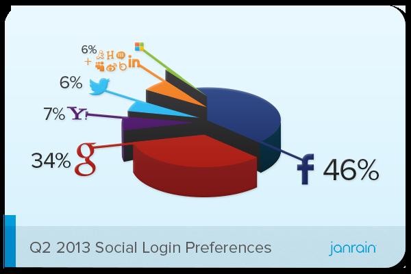 http://janrain.com/blog/social-login-trends-across-the-web-for-q2-2013/