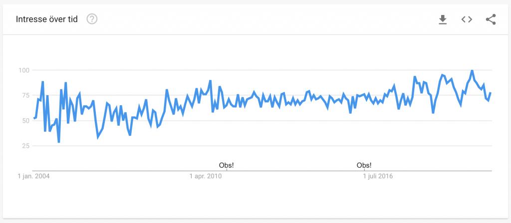 Intresses för hudvård har ökat mycket sedan 2004